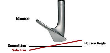 Golf Club Bounce Angle